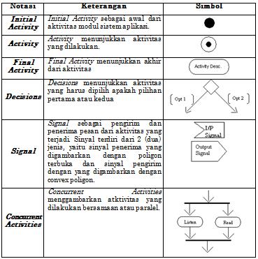 Fajar priyadi tutorial diagram activity menggunakan visual paradigm activity diagram menggambarkan berbagai alir aktivitas dalam sistem yang sedang dirancang bagaimana masing masing alir berawal decision yang mungkin ccuart Images
