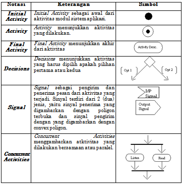 Activity Diagram Faithfuls Blog